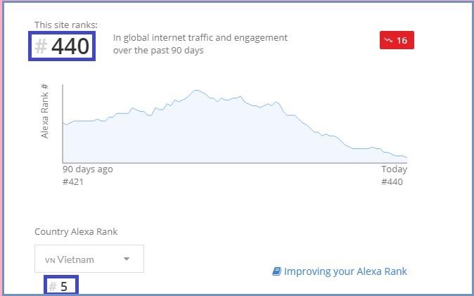 Biểu đồ đánh giá thứ hạng Alexa
