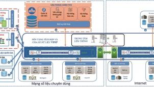Kỹ thuật kết nối trên nền tảng tích hợp chia sẻ dữ liệu quốc gia