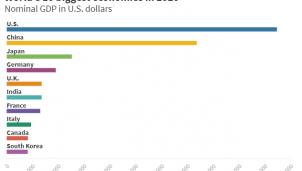 Danh sách 10 nền kinh tế lớn nhất thế giới sau đại dịch Covid -19