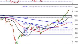 Phân tích kỹ thuật phiên chiều 17/12: Thị trường chứng khoán ghi nhận khối lượng giao dịch tăng cao