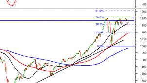 Phân tích kỹ thuật phiên chiều 29/3: Thị trường chứng khoán tăng điểm hàng loạt