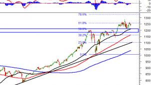 Thị trường chứng khoán 10/5: Phân tích tín hiệu kỹ thuật phiên chiều