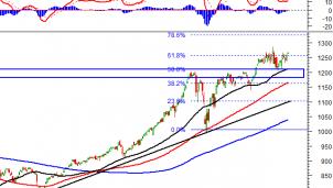 Thị trường chứng khoán 11/5: Phân tích tín hiệu kỹ thuật phiên chiều