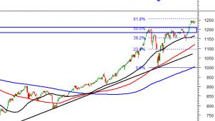 Thị trường chứng khoán 12/4: Phân tích tín hiệu kỹ thuật phiên chiều