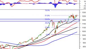 Thị trường chứng khoán 12/5: Phân tích tín hiệu kỹ thuật phiên chiều