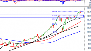 Thị trường chứng khoán 14/4: Phân tích tín hiệu kỹ thuật phiên chiều