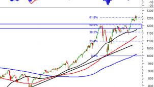 Thị trường chứng khoán 15/4: Phân tích tín hiệu kỹ thuật phiên chiều