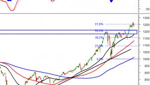 Thị trường chứng khoán 16/4: Phân tích tín hiệu kỹ thuật phiên chiều