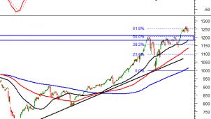Thị trường chứng khoán 19/4: Phân tích tín hiệu kỹ thuật phiên chiều