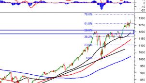 Thị trường chứng khoán 22/4: Phân tích tín hiệu kỹ thuật phiên chiều