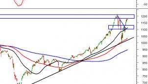 Thị trường chứng khoán 23/2: Phân tích tín hiệu kỹ thuật phiên chiều