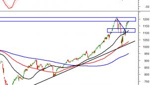 Thị trường chứng khoán 24/2: Phân tích tín hiệu kỹ thuật phiên chiều