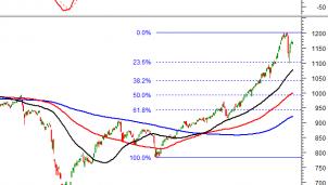Thị trường chứng khoán 25/1: Phân tích kỹ thuật phiên chiều của VN-Index ; HNX - Index