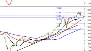 Thị trường chứng khoán 27/4: Phân tích tín hiệu kỹ thuật phiên chiều
