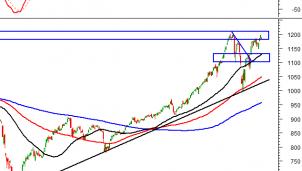 Thị trường chứng khoán 3/3: Phân tích tín hiệu kỹ thuật phiên chiều