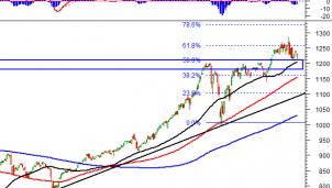 Thị trường chứng khoán 4/5: Phân tích tín hiệu kỹ thuật phiên chiều