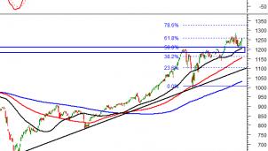 Thị trường chứng khoán 5/5: Phân tích tín hiệu kỹ thuật phiên chiều