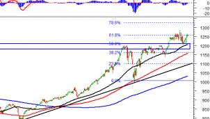 Thị trường chứng khoán 6/5: Phân tích tín hiệu kỹ thuật phiên chiều