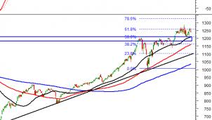 Thị trường chứng khoán 7/5: Phân tích tín hiệu kỹ thuật phiên chiều