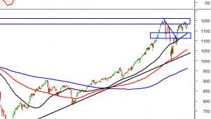Thị trường chứng khoán 8/3: Phân tích tín hiệu kỹ thuật phiên chiều