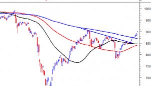 Thị trường chứng khoán ngày 03/09/2020: Tín hiệu kỹ thuật phiên chiều
