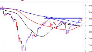 Thị trường chứng khoán ngày 9/9: Tín hiệu kỹ thuật phiên chiều