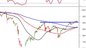 Thị trường chứng khoán ngày 1/10: Tín hiệu kỹ thuật phiên chiều