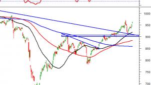 Thị trường chứng khoán ngày 10/11: Tín hiệu kỹ thuật phiên chiều