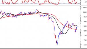 Thị trường chứng khoán ngày 10/8: Tín hiệu kỹ thuật phiên chiều