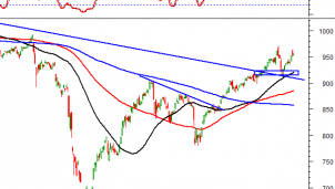 Thị trường chứng khoán ngày 11/11: Tín hiệu kỹ thuật phiên chiều