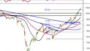 Thị trường chứng khoán ngày 11/12: Tín hiệu kỹ thuật phiên chiều