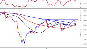 Thị trường chứng khoán ngày 11/9/2020: Tín hiệu kỹ thuật phiên chiều