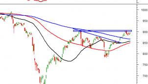 Thị trường chứng khoán ngày 14/9: Tín hiệu kỹ thuật phiên chiều