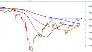 Thị trường chứng khoán ngày 16/9: Tín hiệu kỹ thuật phiên chiều