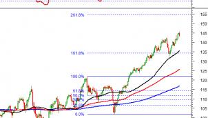 Thị trường chứng khoán ngày 16/11: Tín hiệu kỹ thuật phiên chiều