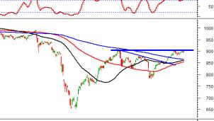 Thị trường chứng khoán ngày 18/09/2020: Tín hiệu kỹ thuật phiên chiều