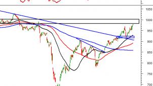 Thị trường chứng khoán ngày 19/11: Tín hiệu kỹ thuật phiên chiều