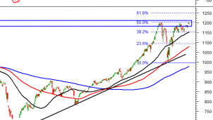 Thị trường chứng khoán ngày 19/3: Tín hiệu kỹ thuật phiên chiều