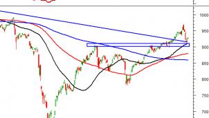 Thị trường chứng khoán ngày 2/11/2020: Tín hiệu kỹ thuật phiên chiều