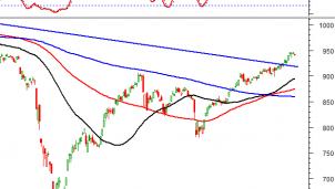 Thị trường chứng khoán ngày 20/10: Tín hiệu kỹ thuật phiên chiều