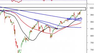Thị trường chứng khoán ngày 20/11: Tín hiệu kỹ thuật phiên chiều
