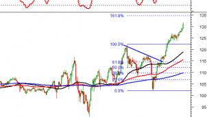 Thị trường chứng khoán ngày 21/9: Tín hiệu kỹ thuật phiên chiều