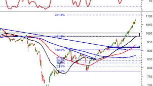 Thị trường chứng khoán ngày 21/12: Tín hiệu kỹ thuật phiên chiều