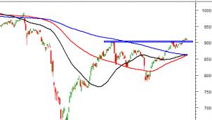 Thị trường chứng khoán ngày 25/9: Tín hiệu kỹ thuật phiên chiều