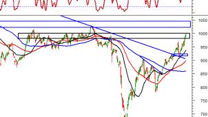 Thị trường chứng khoán ngày 25/11: Tín hiệu kỹ thuật phiên chiều