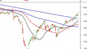 Thị trường chứng khoán ngày 26/10: Tín hiệu kỹ thuật phiên chiều