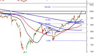 Thị trường chứng khoán ngày 26/11: Tín hiệu kỹ thuật phiên chiều