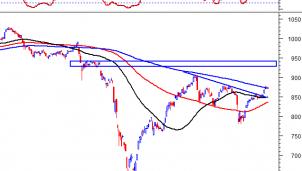 Thị trường chứng khoán ngày 27/8: Tín hiệu kỹ thuật phiên chiều