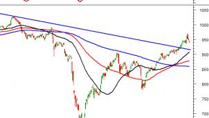 Thị trường chứng khoán ngày 28/10/2020: Tín hiệu kỹ thuật phiên chiều