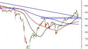 Thị trường chứng khoán ngày 3/11: Tín hiệu kỹ thuật phiên chiều